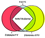 Wikitribune is a news platform that brings journalists and a community of volunteers together