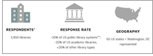 Respondents, response rate, geography